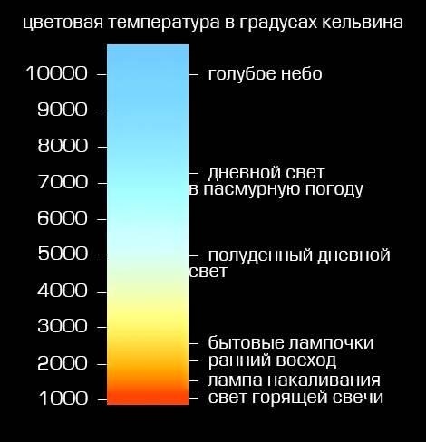Температура цвета светодиодных ламп: таблица свечения, теплый и холодный свет