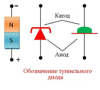 Анод и катод: что это такое, плюс или минус, определяем полярность