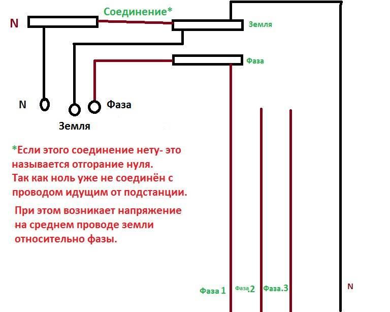 Что такое фаза в электричестве простым языком