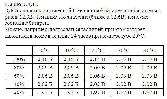 Что такое емкость аккумулятора и какой она должна быть   auto-gl.ru