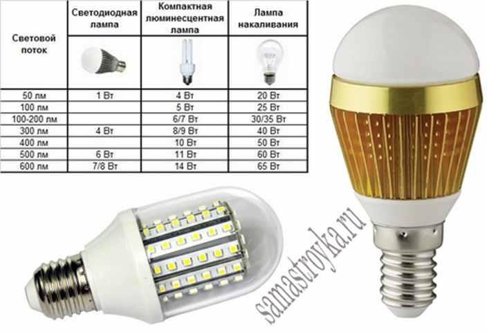 Как рассчитать мощность светодиодной ленты