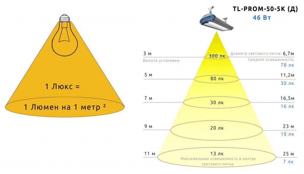 Как правильно рассчитать освещение по площади помещения