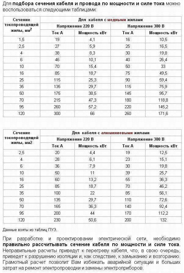 Формула расчета сечения кабеля по мощности