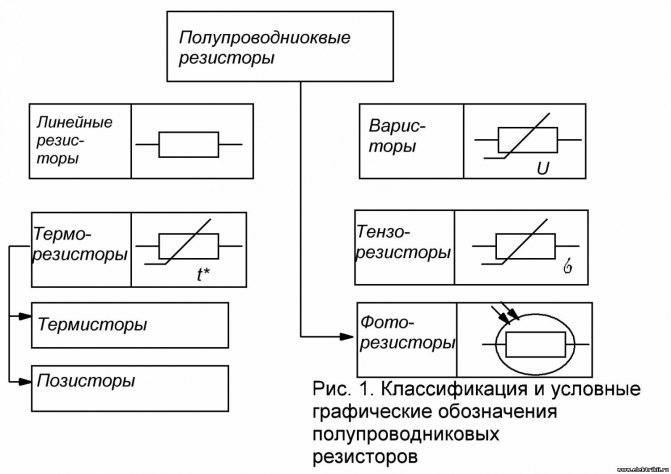 Обозначение радиоэлементов на схемах - практическая электроника