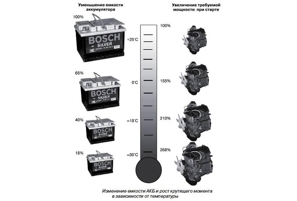 Ёмкость автомобильного аккумулятора – что это такое и как рассчитать?