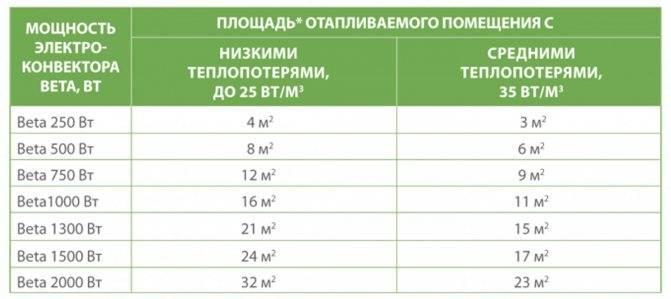 Принцип работы и критерии выбора инверторного обогревателя для квартиры и дома