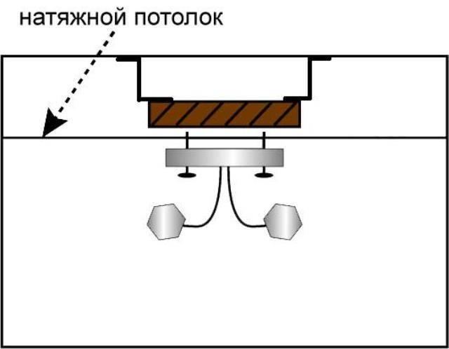 Монтаж светильников в натяжных потолках возможные проблемы, типы устройств, инструкция по установке