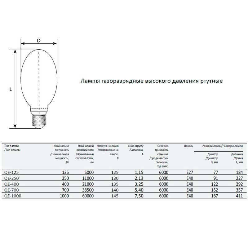 Замена традиционных ламп дрл, дри и днат в светильниках на светодиодные лампы