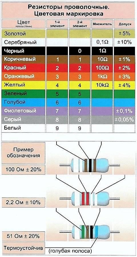Импортные стабилитроны в пластмассовом корпусе. маркировка диодов: типы, особенности, производители