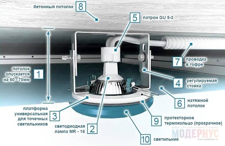 Как встроить точечный светодиодный светильник в потолок из гипсокартона