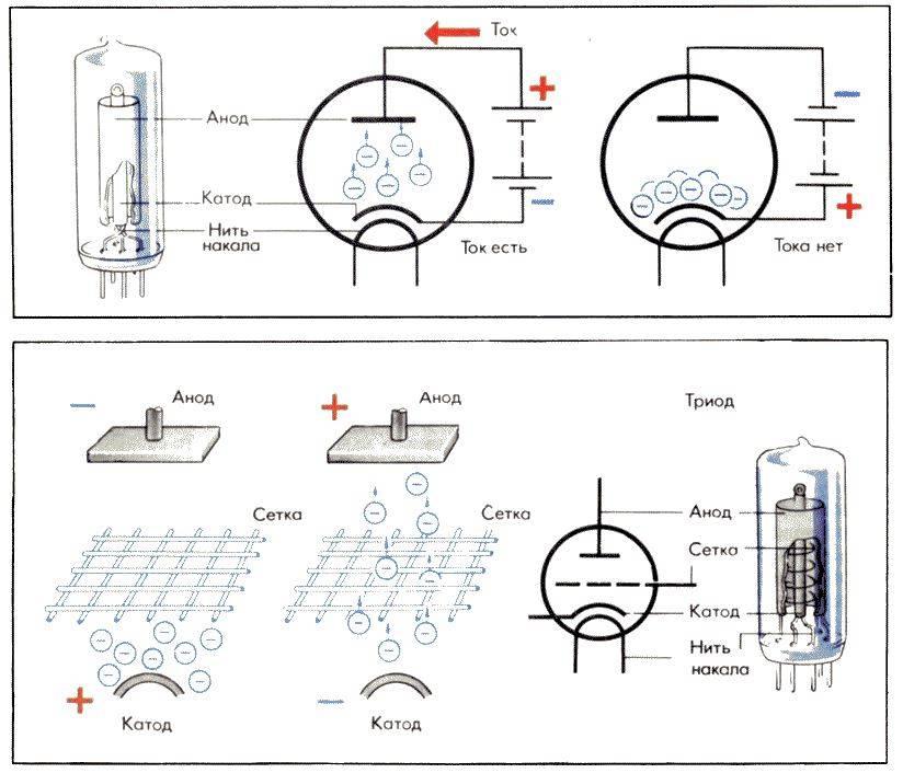 Электрохимическое действие электрического тока катод анод