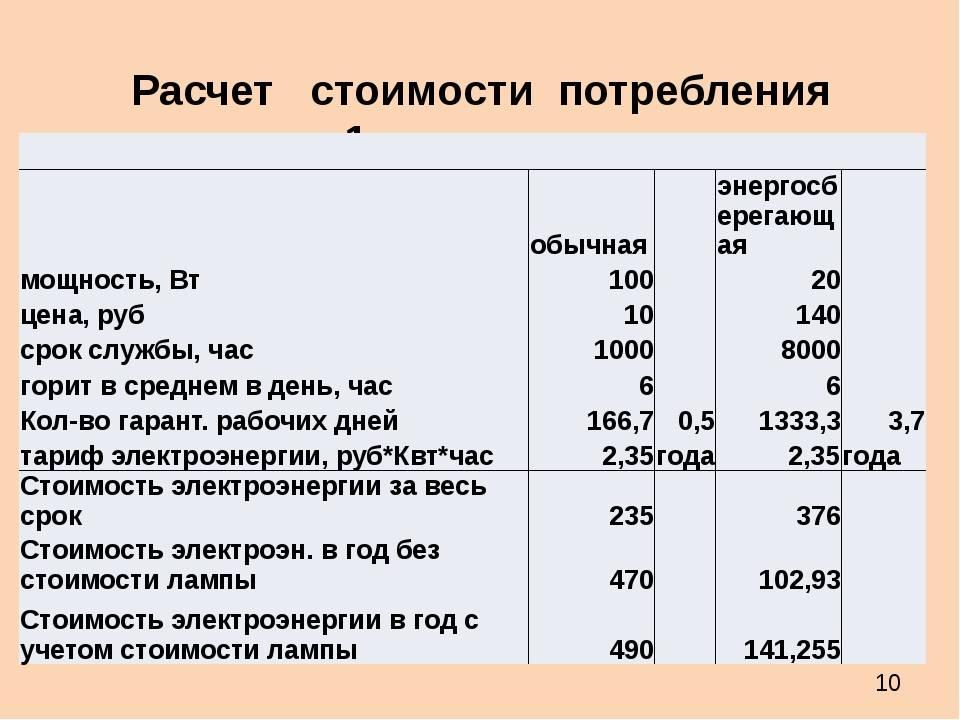 Расчет потребления электроэнергии бытовыми приборами
