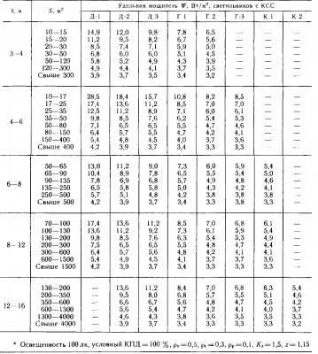 Методы расчета освещенности: коэффициент использования светового потока, удельная мощность и точечный метод
