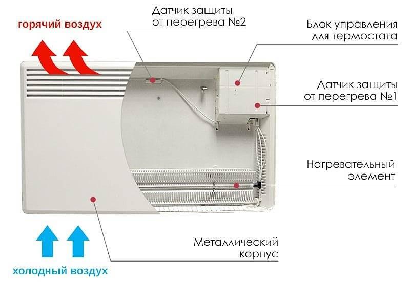 Какой конвектор выбрать, какие лучше в сравнении, обзор плюсов и минусов конвекторов, сушат ли они воздух