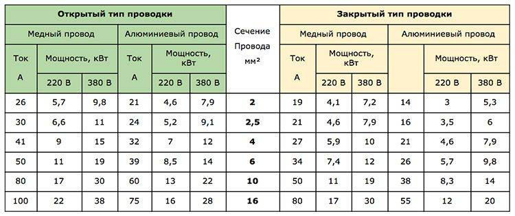 Удлинитель для сварочного инвертора: как выбрать, какие виды бывают, как расчитать нагрузку