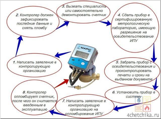 Межповерочный интервал (мпи) электросчетчиков - таблица сроков поверки счетчиков электроэнергии в россии по моделям