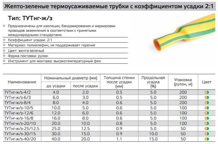 Как пользоваться термоусадочной трубкой - 5 правил и ошибки