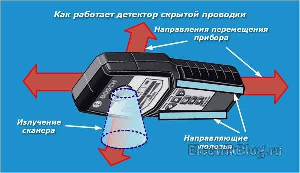 Рейтинг лучших детекторов скрытой проводки