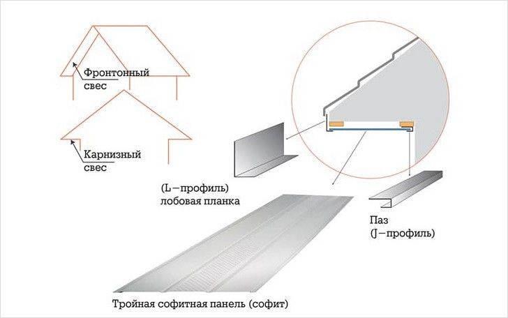 Подшивка крыши софитом — технология выполнения работ своими руками: пошаговая инструкция