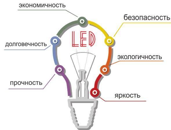 Замена галогенных ламп на светодиодные: сложности, достоинства и недостатки