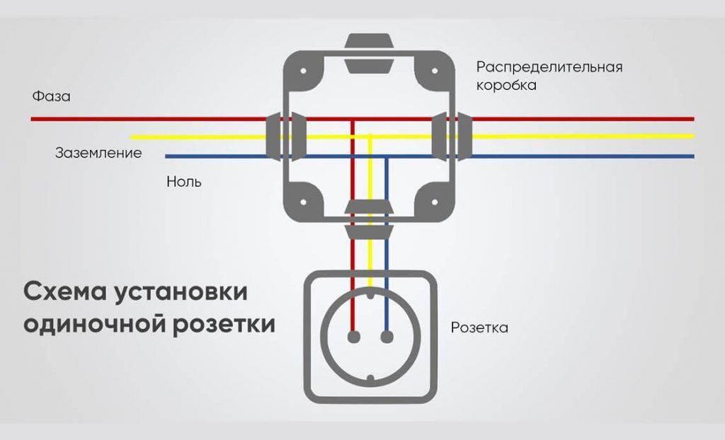 Розетка с заземлением: установка и подключение самостоятельно