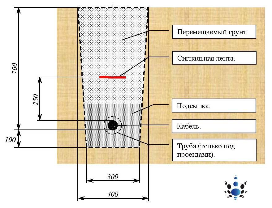 Монтаж электропроводки в трубах: способы, технология и требования к прокладке