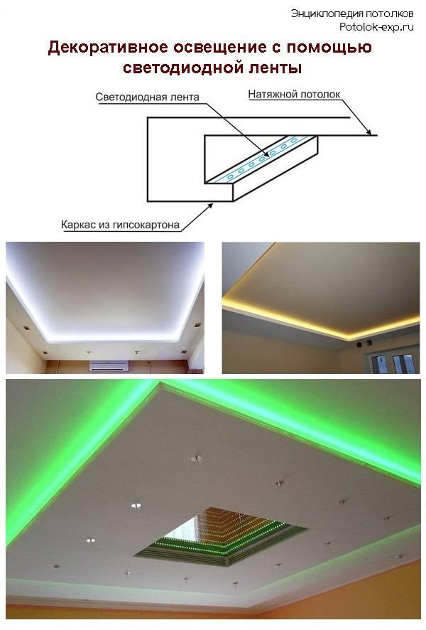 Светодиодная лента— особенности, комплектация, применение в интерьере