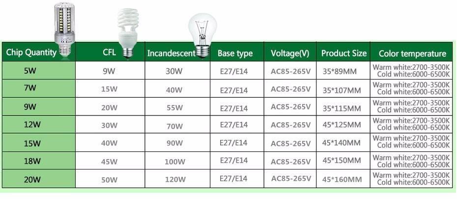 Таблица соответствия светодиодных ламп и накаливания