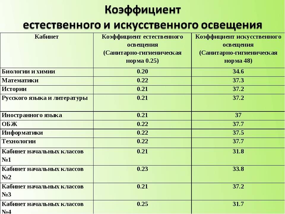 Освещение рабочего места. нормы освещенности и стандарты сп 52.13330.2011, снип 23-05-95