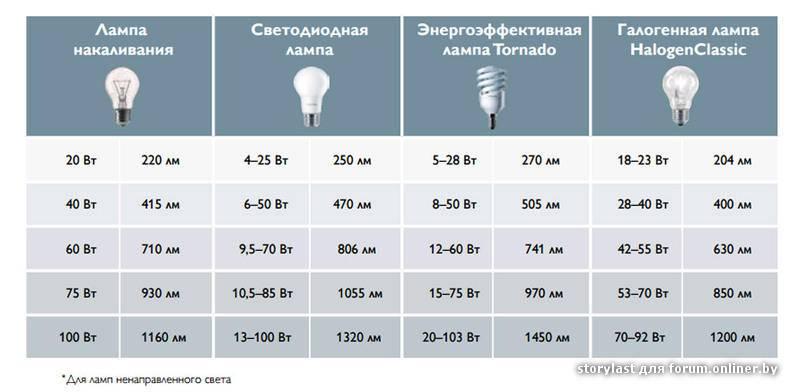 Лампы уличного освещения: разновидности, характеристики