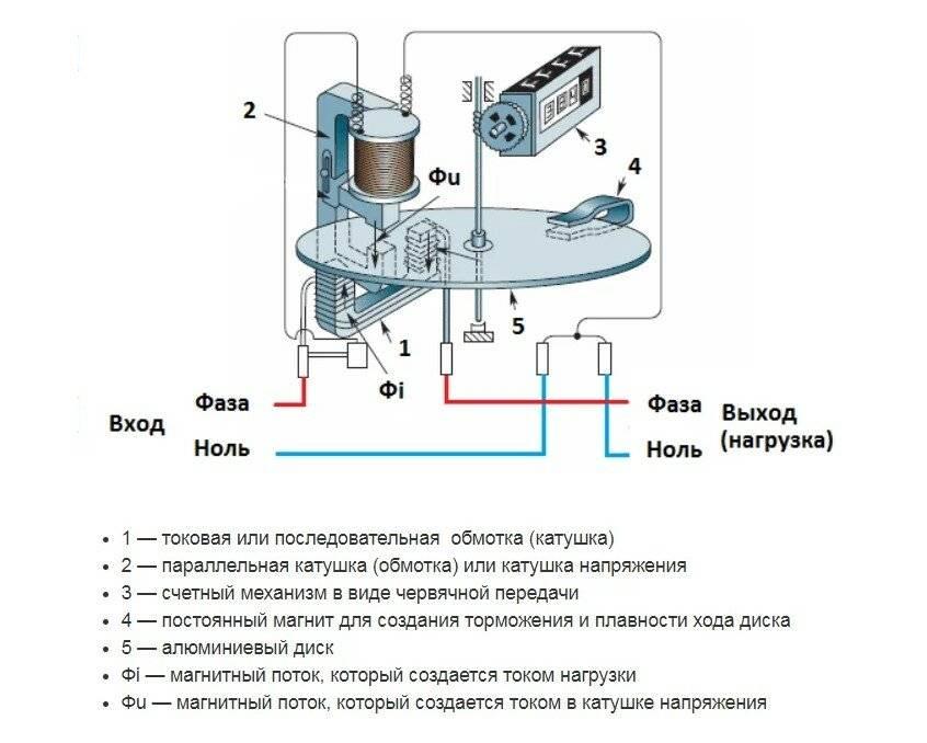 Схемы, принцип работы, виды электросчетчиков