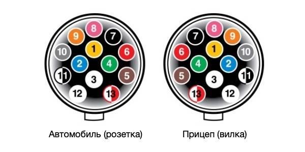 Распиновка розетки прицепа легкового автомобиля: схема подключения фаркопа, инструкция, советы эксперта