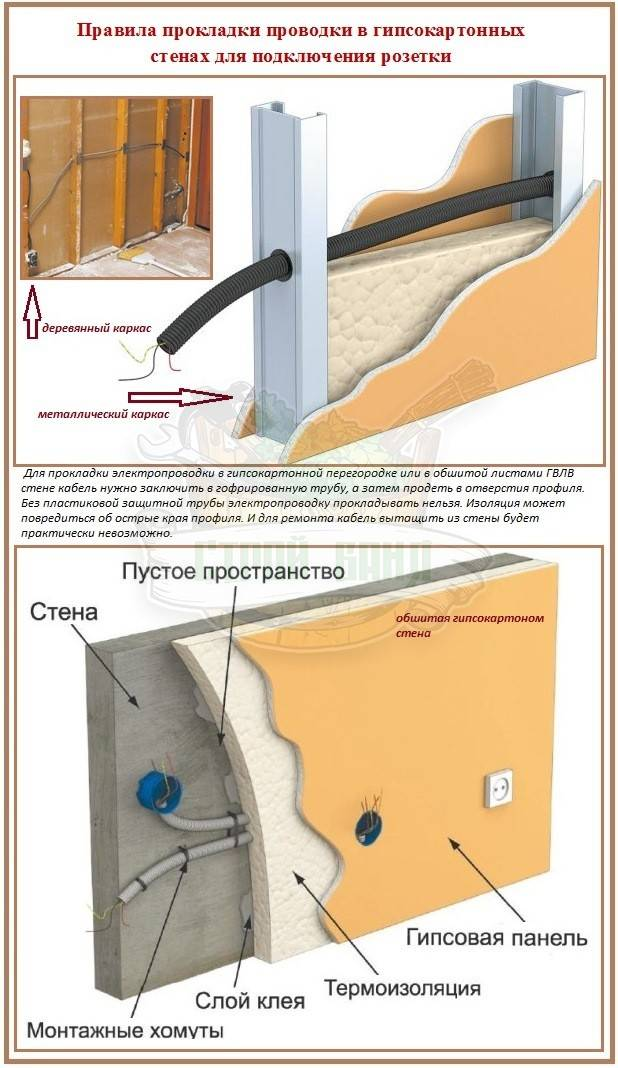 Установка подрозетников в бетонную, кирпичную или гипсокартонную стену