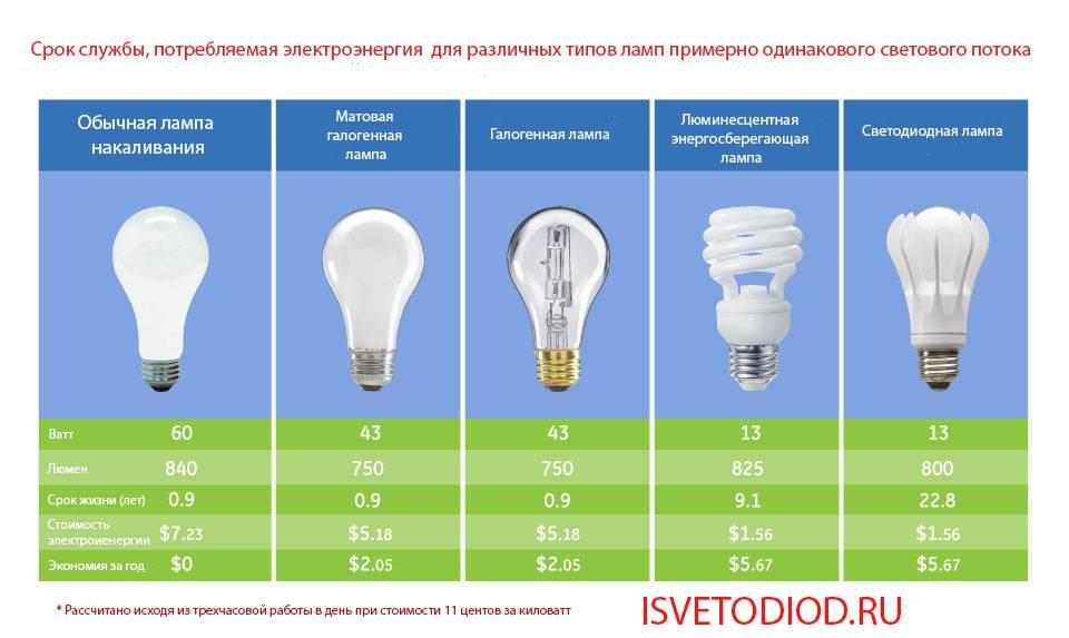 Выбор настольной лампы: по мощности, внешнему виду (рейтинг)