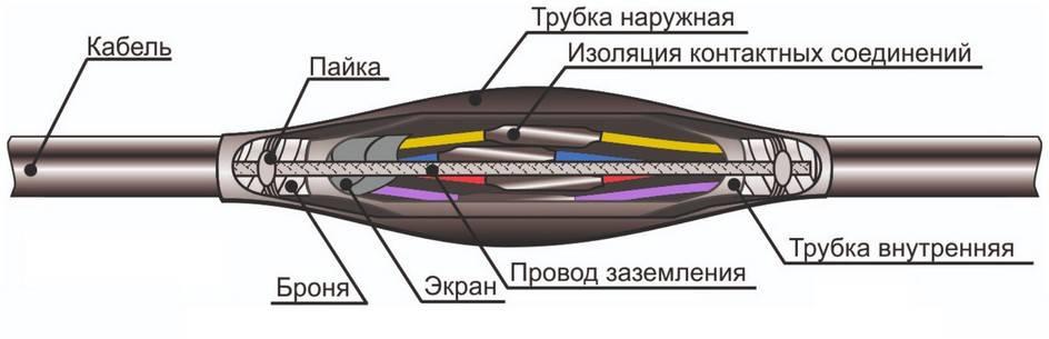 Кабельные муфты: описание, назначение, классификация