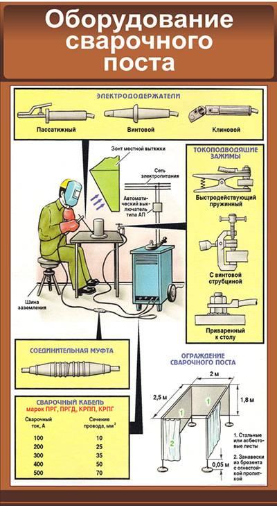 Как заземляется сварочное оборудование ответ?