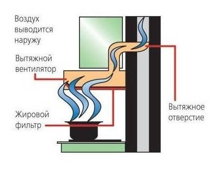 Производим установку воздуховодов своими руками