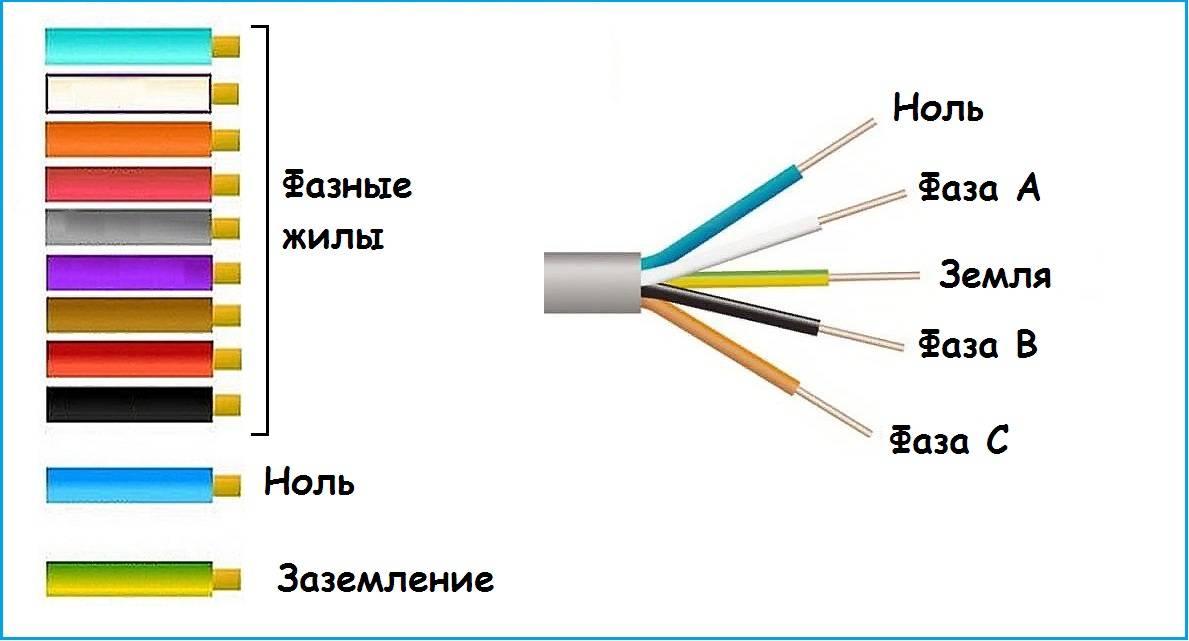 Цвет провода в электрике – безопасность или удобство?