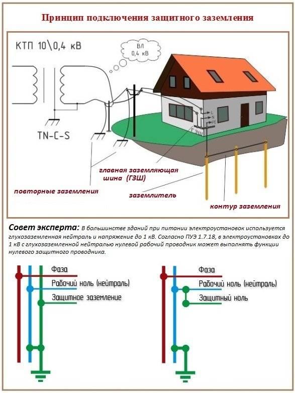 Как сделать систему заземления в частном доме своими руками на сеть 220в