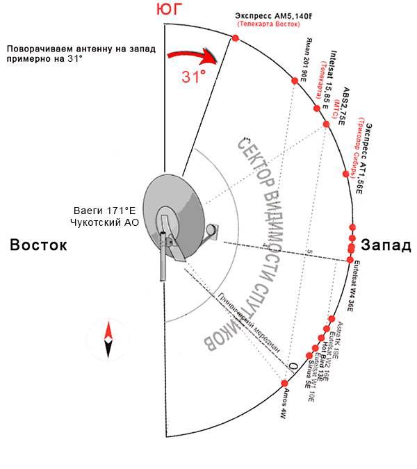 Как самостоятельно настроить тюнер спутниковой антенны: инструктаж