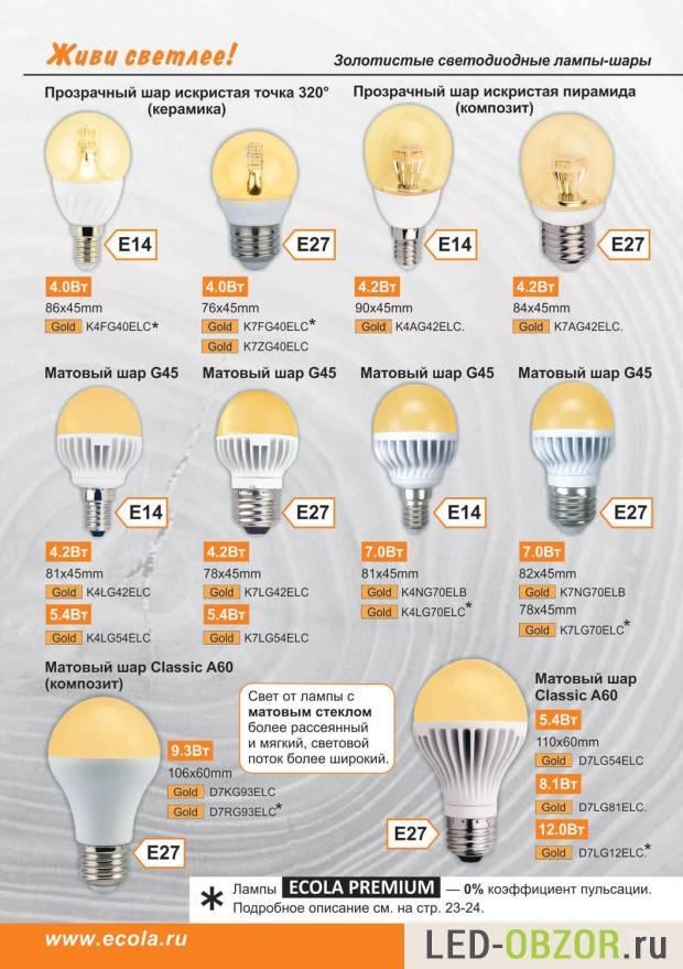 Пульсация светодиодных ламп: причины, нормы, методы проверки
