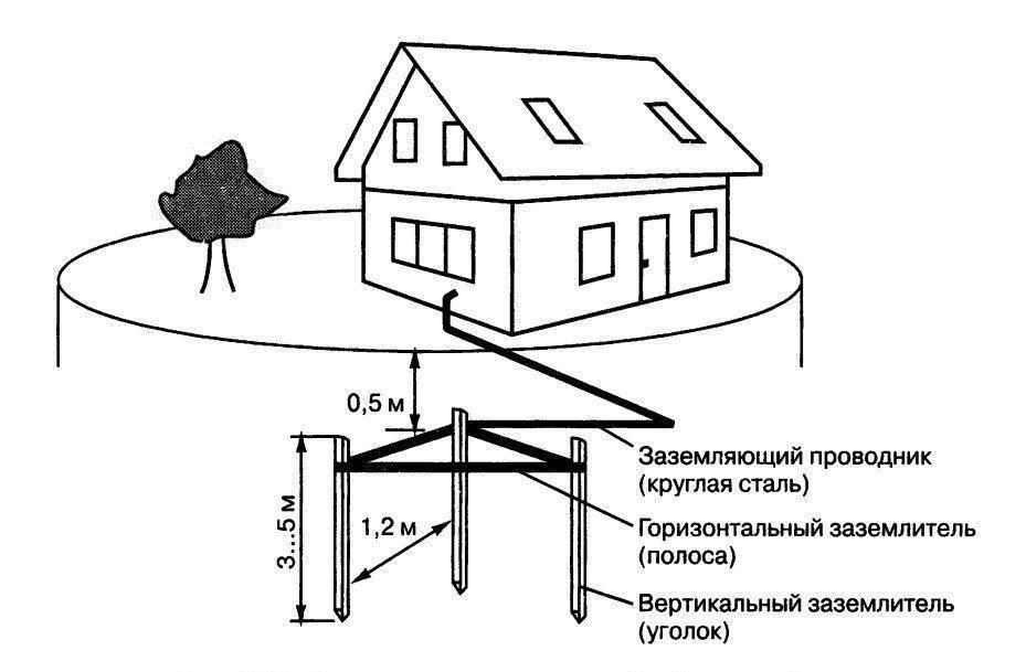 Заземление в частном доме своими руками 220в | советы и рекомендации