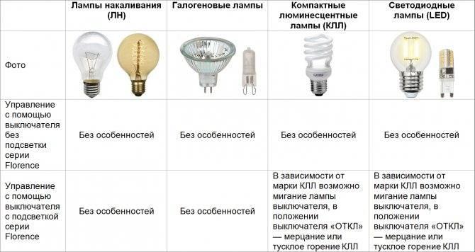 Почему моргает светодиодная лампа во включенном состоянии?