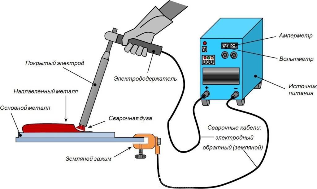 Требования к заземлению электросварочных установок