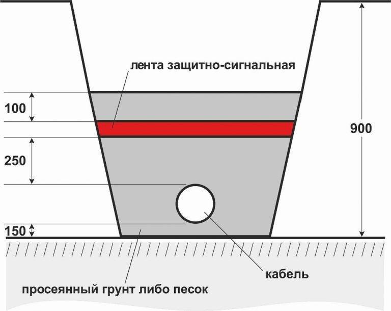 По воздуху или под землей: как подвести электричество к загородному дому? | ichip.ru