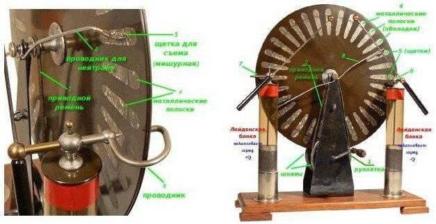 Электрофорная машина википедия