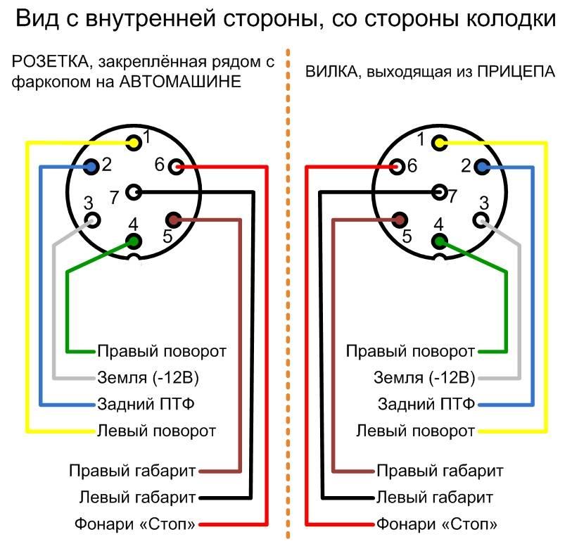 Схема подключения розетки прицепа легкового авто: виды и контакты