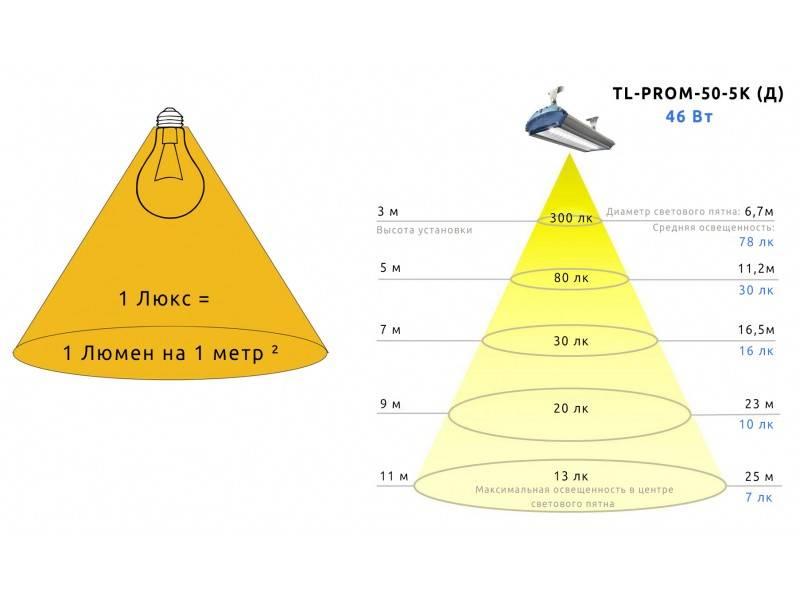 Что такое световой поток в люменах? - электрика от а до я