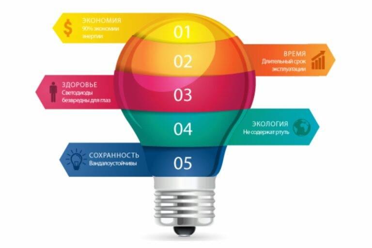 Какие лампочки лучше светодиодные (led) или энергосберегающие? [решено]