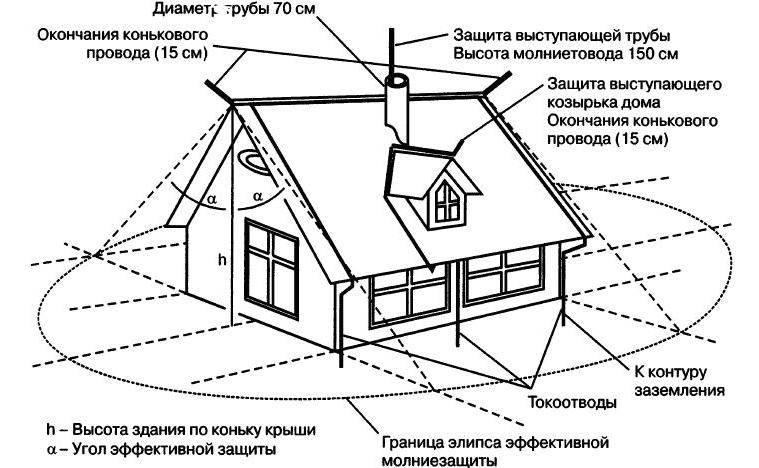 Скачать рд 34.21.122-87 инструкция по устройству молниезащиты зданий и сооружений